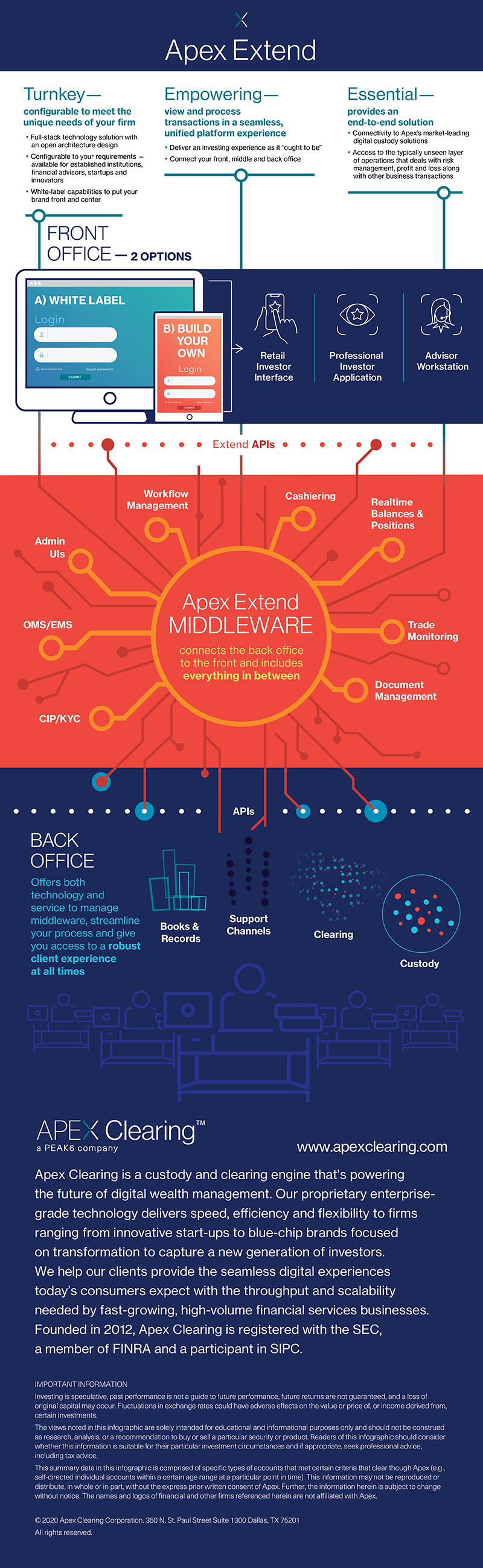Apex Extend Infographic
