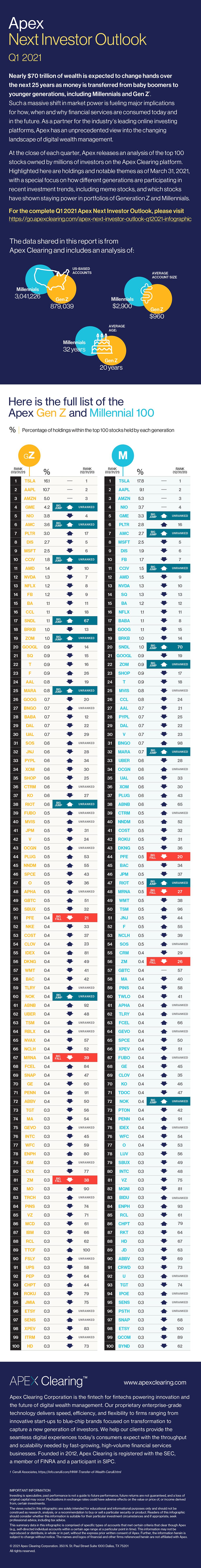 Q1 2021 Apex Next Investor Outlook Top 100