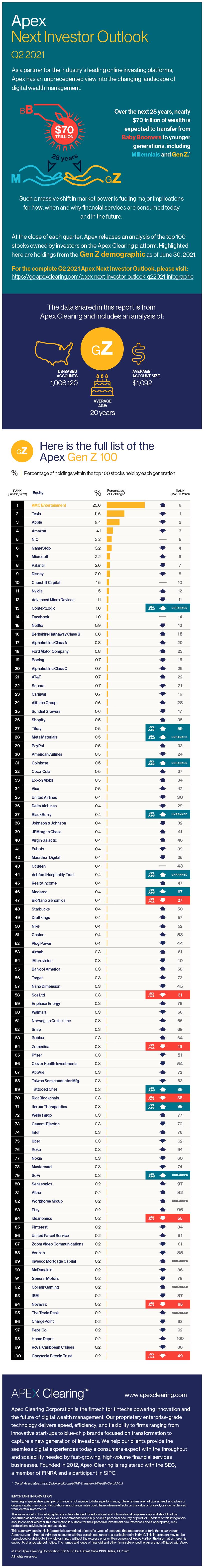 Apex Next Investor Outlook Top 100 Stocks