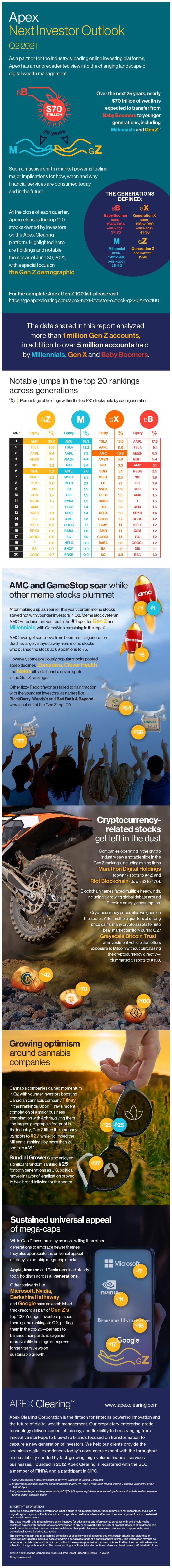 Apex Next Investor Outlook Q2 2021 Infographic